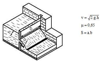 Fórmula para calcular a vazão em vertedouros 2