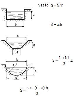 Fórmula para calcular o escoamento em canais
