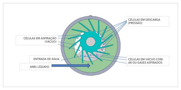 OMEL Bombas e Compressores - Bombas de Vácuo Anel Líquido