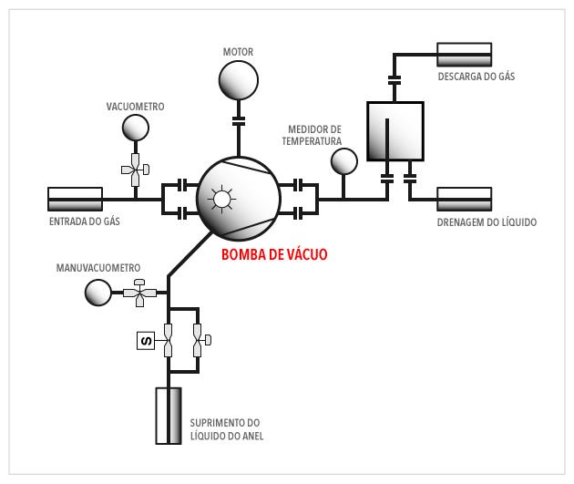 OMEL - Bomba de Vácuo Anel Líquido - Instalação - Fig 01