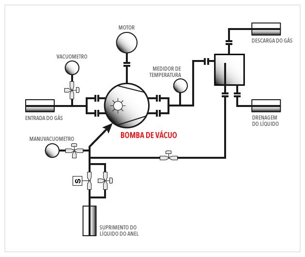 OMEL - Bomba de Vácuo Anel Líquido - Instalação - Fig 02
