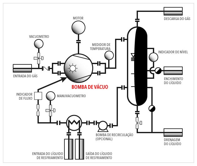 OMEL - Bomba de Vácuo Anel Líquido - Instalação - Fig 03