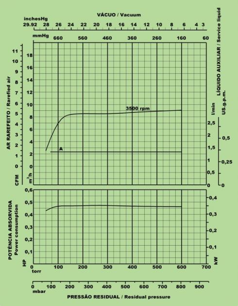 OMEL - Vaccum Pump - Monoblock - BVM100 16