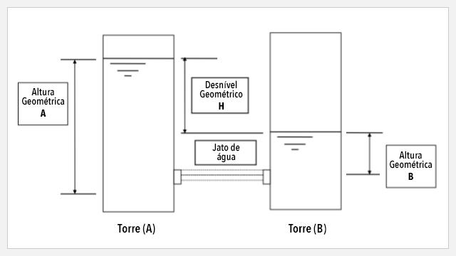 Artigos Técnicos - Hidráulica Responde - Artigo 02 - Desnível entre tanques