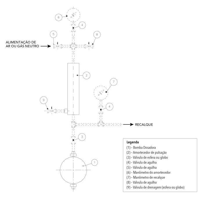 Amortecedor de Pulsacao Modelo ASD - Esquema de instalação