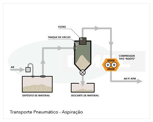 OMEL Bombas - Sopradores Roots - Transporte Pneumático - Aspiração