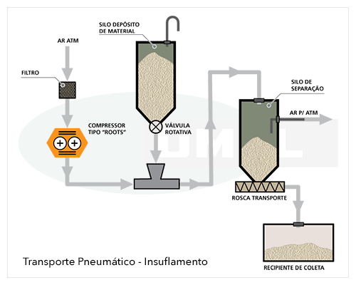 OMEL Bombas - Sopradores Roots - Transporte Pneumático - Insuflamento