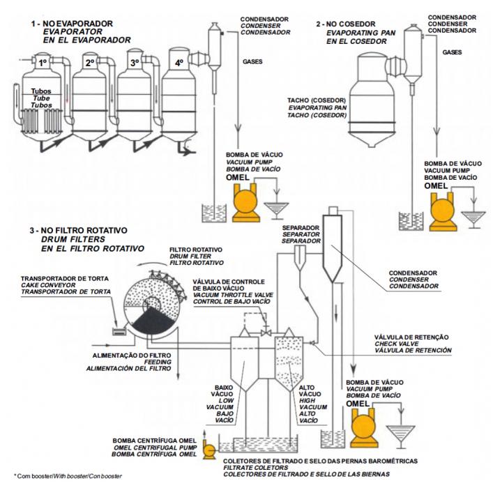 Diagrama de aplicações de uma usina de cana